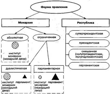 Государство и право Формы правления Курсовая работа Учил Нет  Рис 1 Схема форм правления представлена