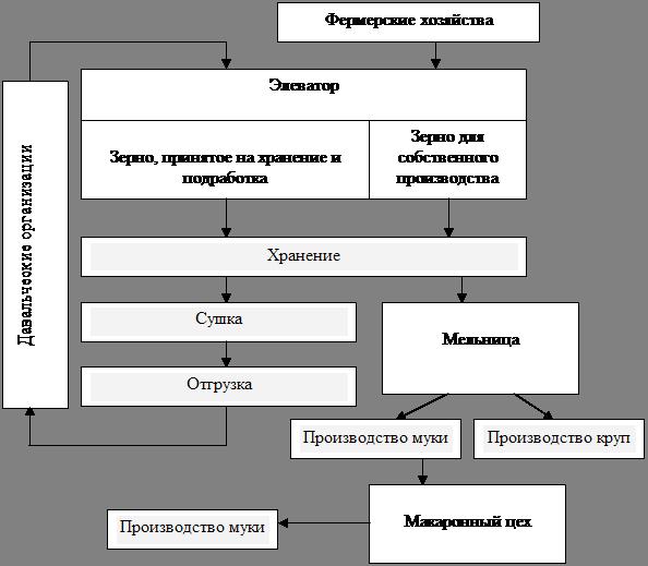 Характеристика предприятия элеватора механическая характеристика транспортера