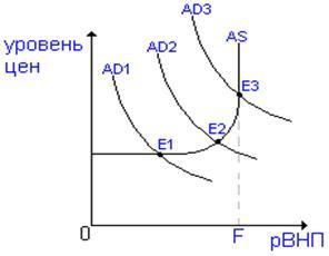Экономика Макроэкономическое равновесие Реферат Учил Нет  Описание макроэкономическое равновесия