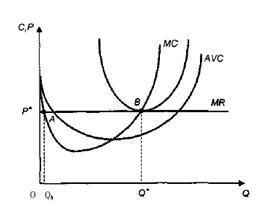 Экономика Макроэкономическое равновесие Реферат Учил Нет  Рис 2 Равновесный выпуск фирмы в условиях совершенной конкуренции