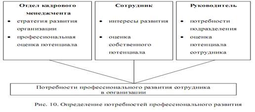 Менеджмент Профессиональное обучение персонала как аспект  Каждая из сторон привносит свое видение этого вопроса определяемое её положением в организации ролью в процессе профессионального развития рис 2