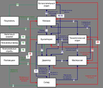 Информационная модель предприятия курсовая работа 9527