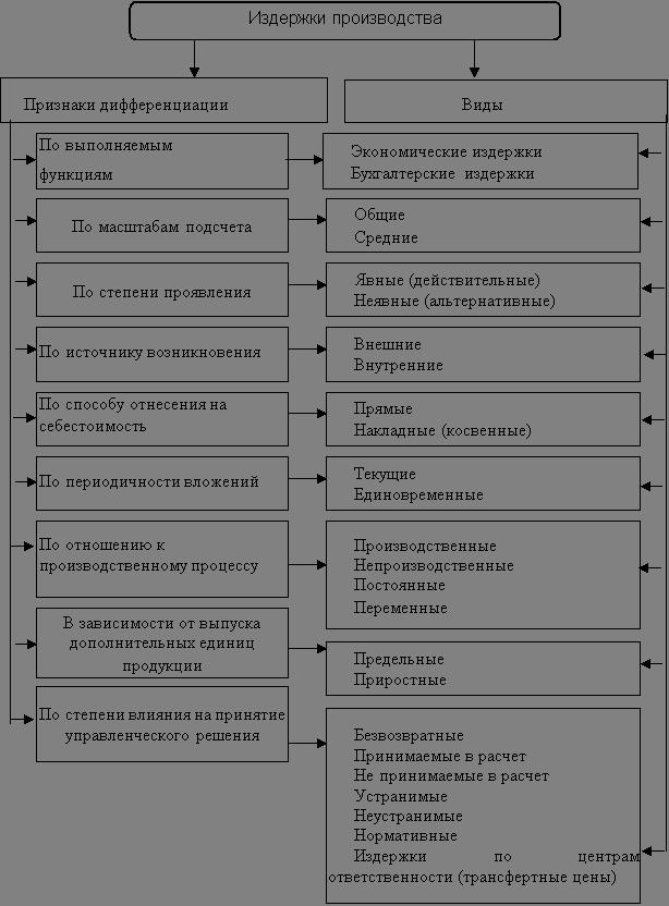 Экономика Издержки производства Курсовая работа Учил Нет  Рис 1 Классификация издержек обращения 10 с 434