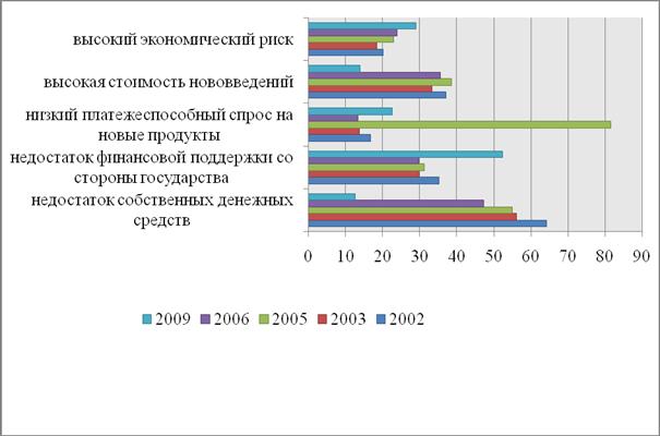 Промышленность производство Оценка инновационной деятельности  Динамика экономических факторов значительно препятствующих развитию инновационной деятельности %