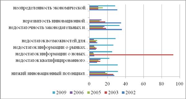 Промышленность производство Оценка инновационной деятельности  Производственные факторы незначительно препятствуют инновационной деятельности машиностроительных предприятий Хотя в 2003г недостаток информации о новых