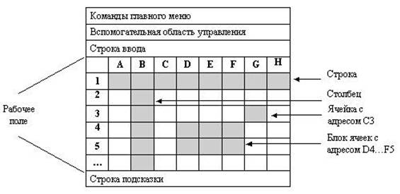 Электронные таблицы курсовая работа 962