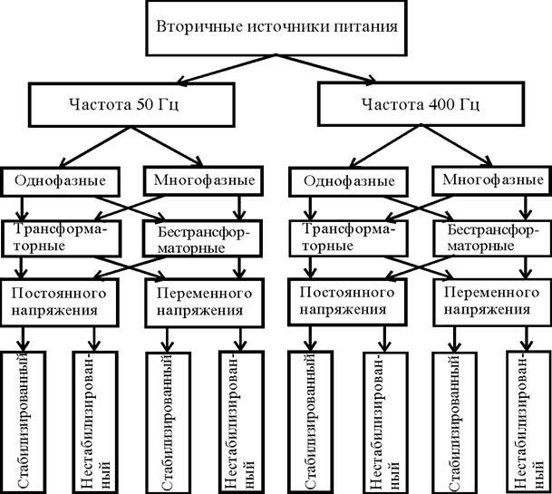 Классификация бытовой радиоэлектронной аппаратуры реферат