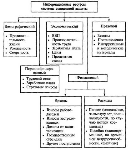 Менеджмент Технологии информационного менеджмента в системах  Рисунок 1 1 Структура информационных ресурсов системы социальной защиты