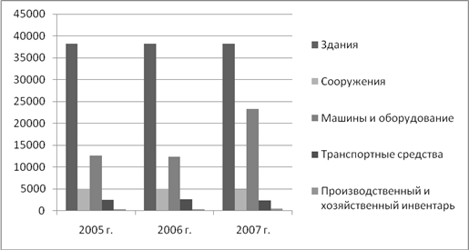 Бухгалтерский учет и аудит Анализа основных фондов Курсовая  Рисунок 3 2 Динамика стоимости основных фондов тыс руб