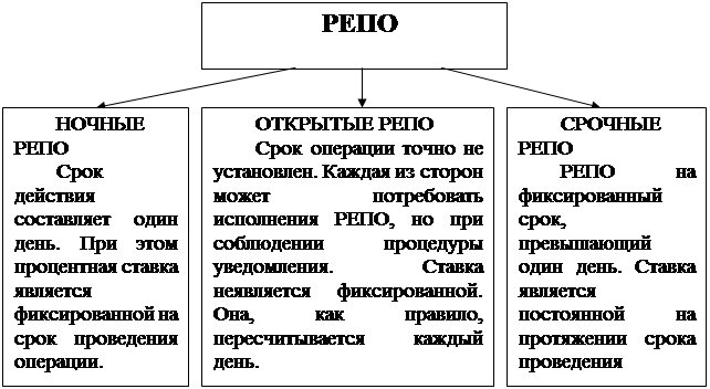 Остальные рефераты Использование репортных сделок на рынке  Рис 1 Классификация РЕПО по сроку и ставке