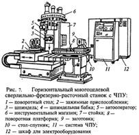 Промышленность производство Особенности технических решений  МС это в основном одношпиндельные станки с револьверными и шпиндельными головками Многоцелевые станки обрабатывающие центры для обработки заготовок