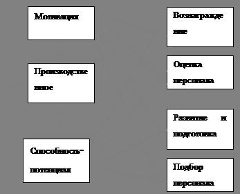 курсовая работа модели управления персоналом