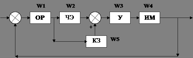 Авиация и космонавтика Система автоматического регулирования  Авиация и космонавтика Система автоматического регулирования температуры газов в газотурбинном двигателе Реферат