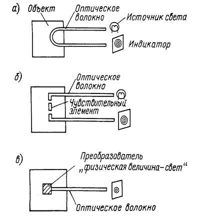 Медицина здоровье Медицинские датчики Реферат Учил Нет  Классификация основных структур волоконно оптических датчиков