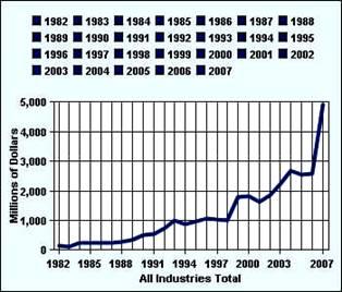 Международные отношения Взаимоотношения Турции и США на  Объем накопленных прямых инвестиций США в турецкую экономику по данным u s bureau of economic analysis