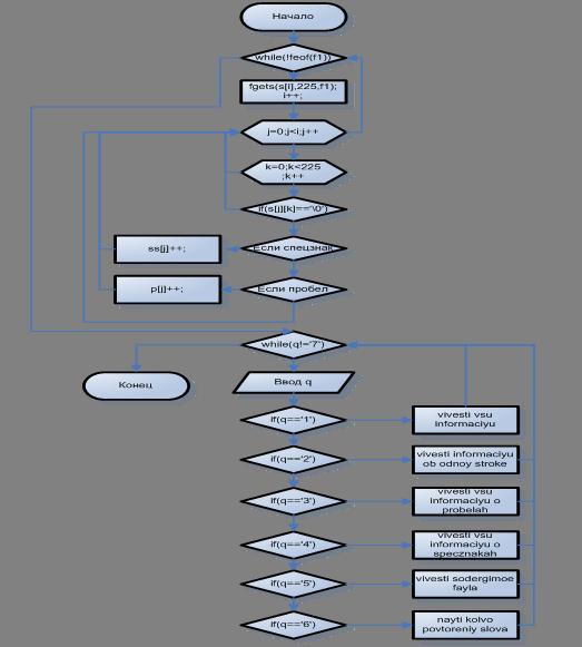Информатика программирование Статистический анализ текста  2 3 Описание программной реализации