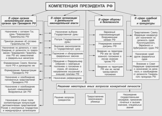 Государство и право Компетенция Президента Российской Федерации  Еще из раздела Государство и право