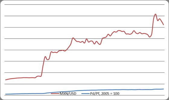 Экономика Анализ динамики курса мексиканского песо Реферат  Экономика Анализ динамики курса мексиканского песо Реферат