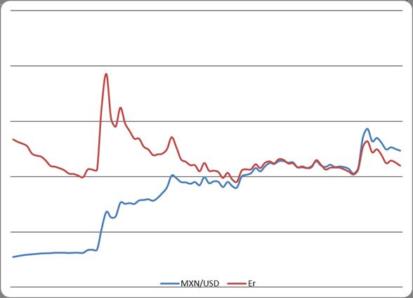 Экономика Анализ динамики курса мексиканского песо Реферат  Соотношение реального и номинального валютного курса