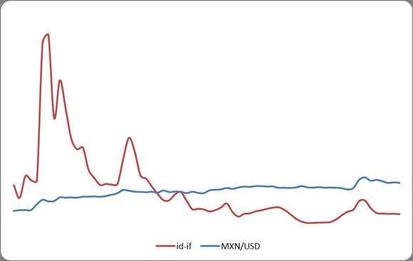 Экономика Анализ динамики курса мексиканского песо Реферат  При анализе динамики изменения валютного курса мексиканского песо и соотношения процентных ставок в США и Мексике можно сделать вывод о том