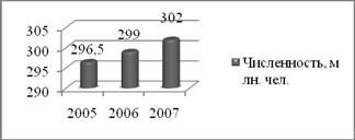 География Сравнительная экономико географическая характеристика  В течение только xx в он возрос в 3 7 раза 9 За последние три года численность населения США выросла на 5 5 миллионов см Рис 2
