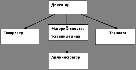 Кулинария Анализ деятельности МУП Комбинат школьного питания  2 Изготавливаемая продукция