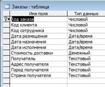Информатика программирование База данных аптеки готовых  Заказано