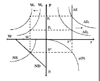 Модели общего макроэкономического равновесия курсовая работа студия вебкам моделей москва