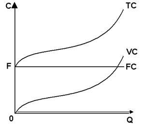 Экономика Теория издержек и её использование в производственных  Постоянные издержки это расходы которые остаются неизменными каково бы ни было количество производимой продукции К ним относятся плата за аренду