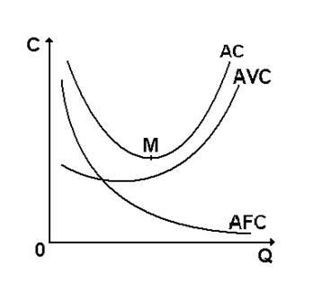 Экономика Теория издержек и её использование в производственных  По мере роста объема производства основное влияние на величину средних издержек начинают оказывать не постоянные а переменные издержки