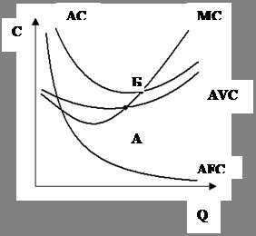 Экономика Теория издержек и её использование в производственных  Когда кривая предельных издержек проходит ниже кривой средних переменных издержек последняя всегда имеет характер понижающейся кривой так как эти издержки