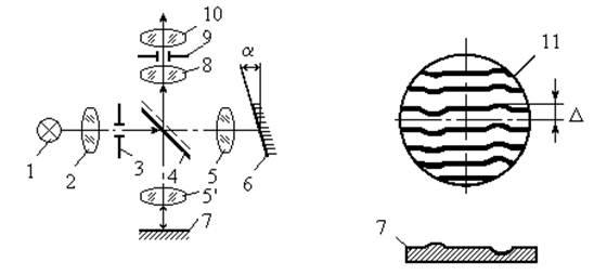 Коммуникации и связь Микроинтерферометрия для контроля и оценки   соответствует глубине или высоте дефекта равной одному периоду световых колебаний или в линейном размере  длине волны используемого света