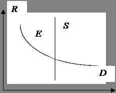 Экономика Теории факторов производства Курсовая работа Учил Нет   до минимума плату за землю но количество совокупного предложения этого фактора производства каждый фиксированный момент времени увеличить не возможно