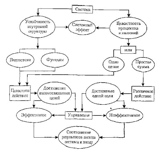 Системный анализ в стратегическом управлении курсовая работа 4704