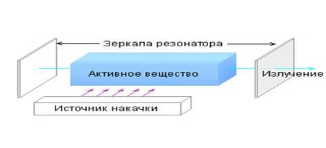 Квантовые генераторы лазеры реферат 2837