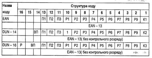 Менеджмент Коды и кодирование информации Штрихкодирование  Структура кодов единиц поставки