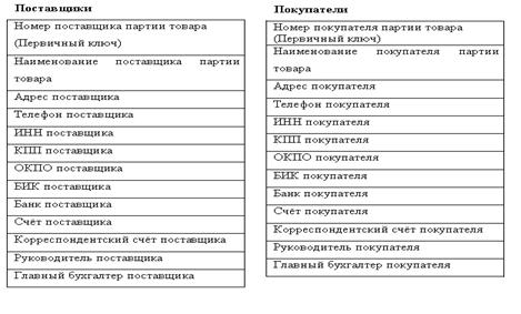 Информатика программирование Разработка информационной системы  4 1 2 Первая нормальная форма