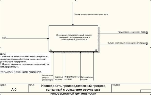 Экономико математическое моделирование Моделирование  1 1 Контекстная диаграмма Исследовать производственный процесс связанный с созданием результата инновационной деятельности