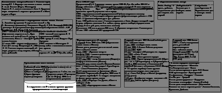 История История России начала века Реферат Учил Нет  История История России начала 20 века Реферат