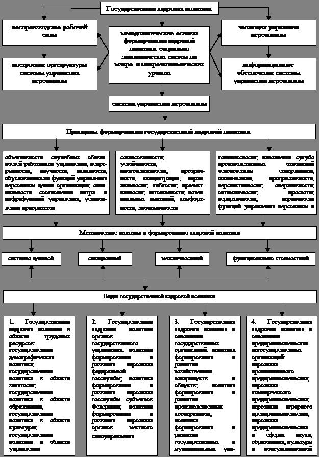 Менеджмент Кадровая политика организации Курсовая работа Учил   Федерального закона Об основах государственной службы Российской Федерации из совокупности целей и задач по обеспечению эффективного функционирования