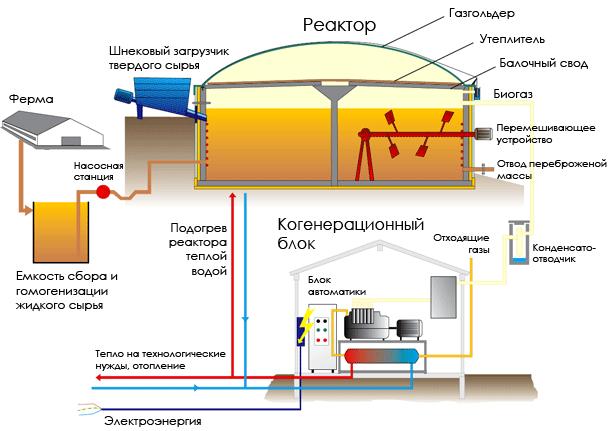 Промышленность производство Биогазовая установка устройство  схема биогазовой установки