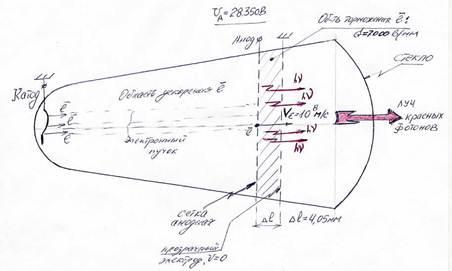 Математика О мощности фотона и фотонном генераторе Реферат  Для непрерывного монохроматического фотонного излучения характеризуемого постоянной мощностью Р const на любом временном промежутке t выполняется