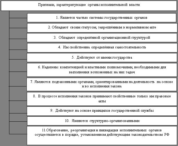 Государство и право Конституционно правовое регулирование  Признаки характерные для органов исполнительной власти