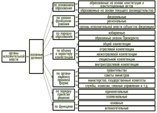 Государство и право Конституционно правовое регулирование  Органы исполнительной власти