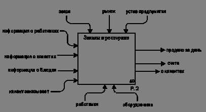 Информатика программирование Автоматизация заказа блюд в  1 3 1 Структурный анализ с помощью диаграмм sadt