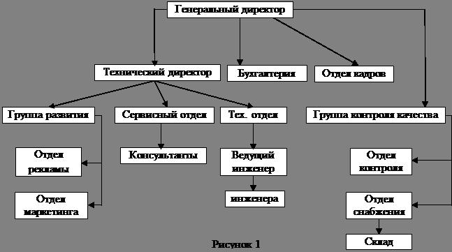 Управление Стандарт Реферат Учил Нет  Организационная структура фирмы представлена на рисунке 1