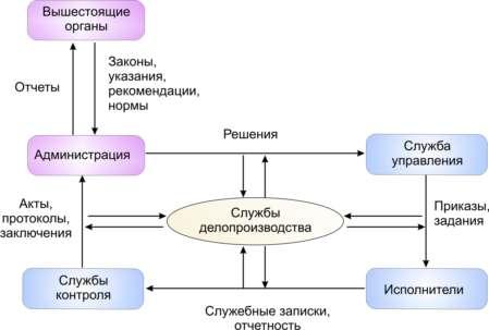 Бухгалтерский учет и аудит Организация документооборота на  Рис 1 Схема документационного обеспечения управления