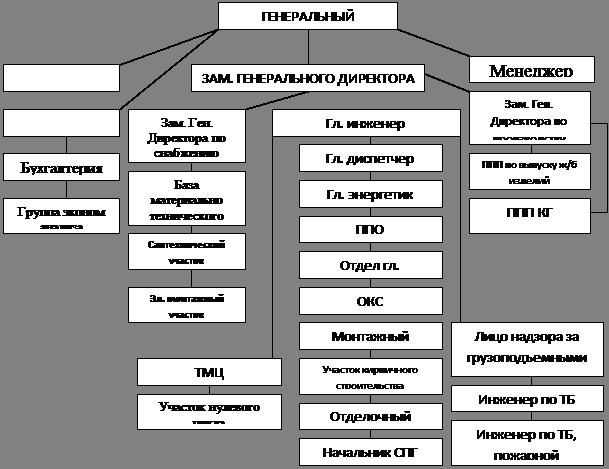 Менеджмент Принятие управленческих решений на основе  Линейные звенья принимают решения а функциональные подразделения информируют и помогают линейному руководителю в разработке конкретных вопросов и