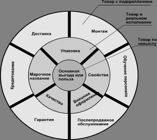 Маркетинг Маркетинг в системе товарной политики Контрольная  Товар по замыслу это та основная услуга которую в действительности желает приобрести покупатель
