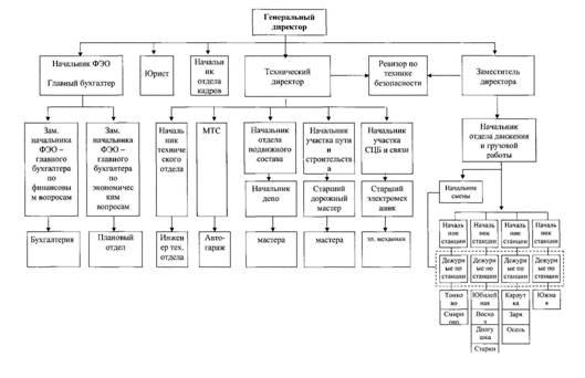 Менеджмент Внутренняя и внешняя среда организации Курсовая  Организационная структура предприятия ОАО ИППЖТ на рисунке 1